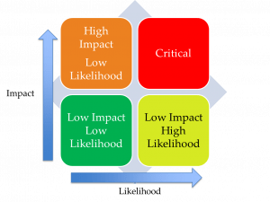 risk heat map for higher ed risk management