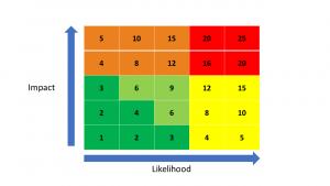 Enterprise Risk Management in Higher Ed Part 2