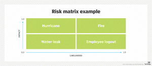 risk matrix for higher ed risk management