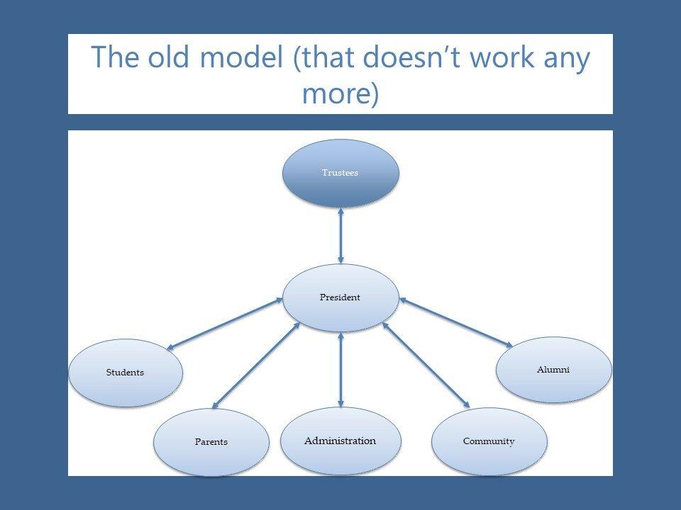 Old Model for Higher Education Governance - Shared Governance   The Change Leader