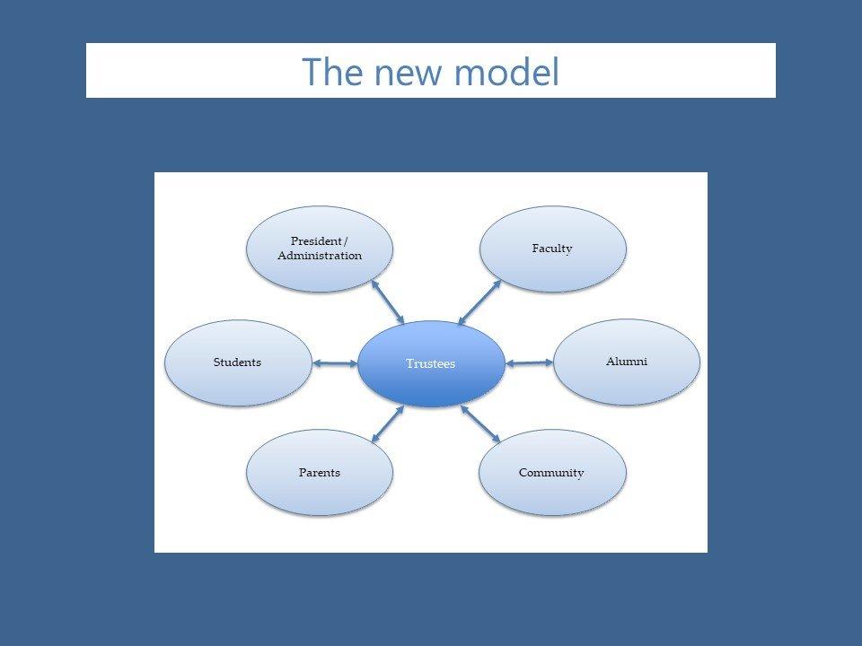 New Model for Higher Education Governance - Shared Governance   The Change Leader